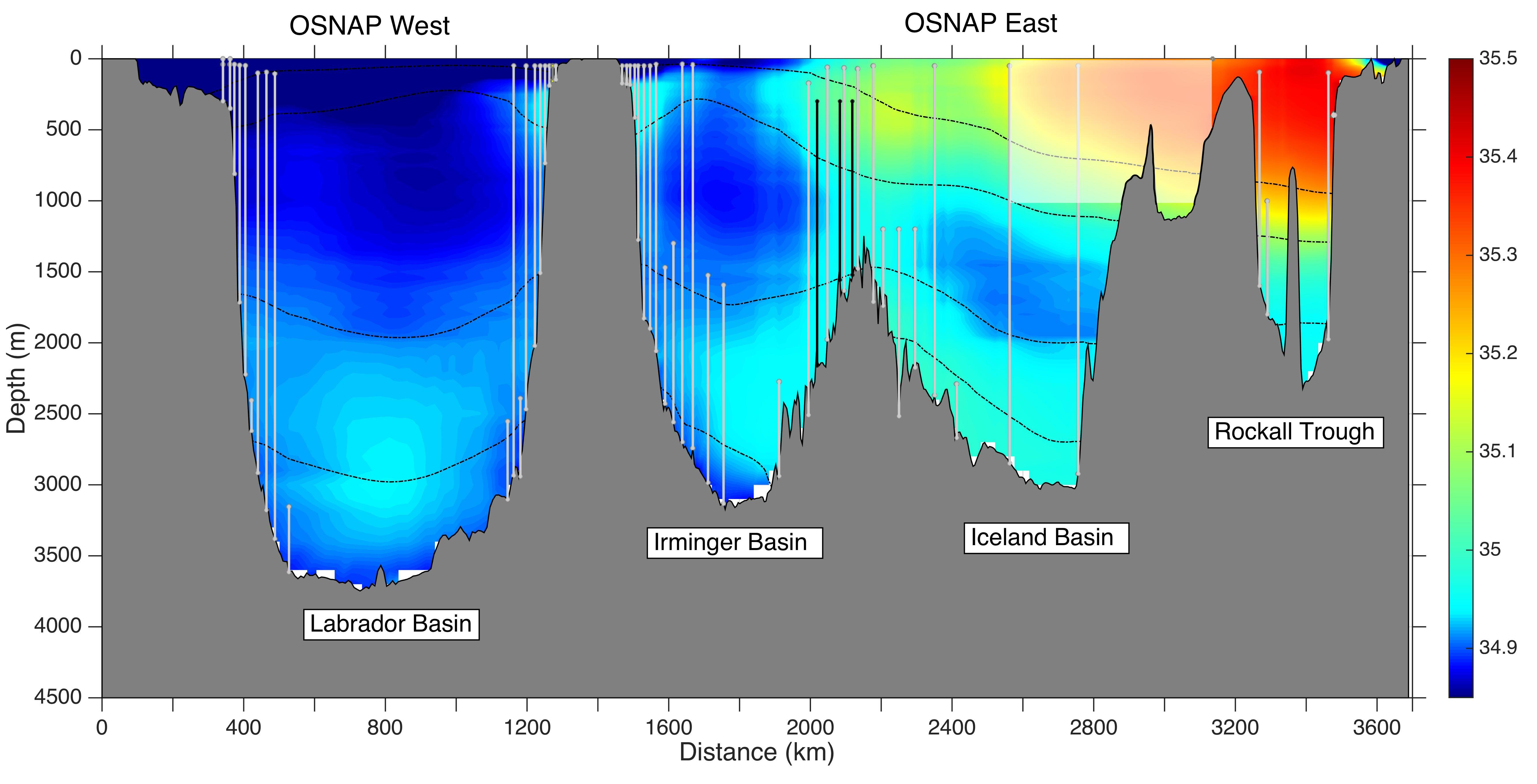 OSNAP array superposed on climatological salinity along the OSNAP West and East lines. Color shading is 2005-2012 mean salinity from WOA13; black dashed lines are isopycnals of 27.5, 27.75, 27.8, and 27.88 kg m-3. OSNAP mooring locations (vertical gray lines) and glider domain (shaded white box) are indicated. Vertical black lines over the western flank of the Reykjanes Ridge illustrate three moorings as part of the RREX program.