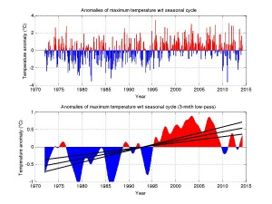 Figure 2: Anomalies of maximum monthly mean air temperature (°C) relative to the seasonal cycle. Top panel shows monthly values and the lower panel 3-month low-pass filtered values. In the lower panel the solid line is the linear trend of the anomalies with 95% confidence intervals. Anomalies of minimum monthly mean air temperature (not shown) are almost identical in monthly pattern and long-term trend. The trend is 1.08°C calculated between 1972 and 2014. This is a trend of 0.26°C/decade.