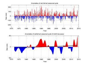 Figure 3: Anomalies of monthly mean rainfall (mm) relative to the seasonal cycle. Top panel shows monthly values and the lower panel 3-month low-pass filtered values. In the lower panel the solid line is the linear trend of the anomalies.