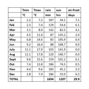 Table 1: The Seasonal Cycle values of monthly mean values of minimum and maximum temperature, (°C) rainfall (mm), sunshine (hours) and number of air-frost days (days).