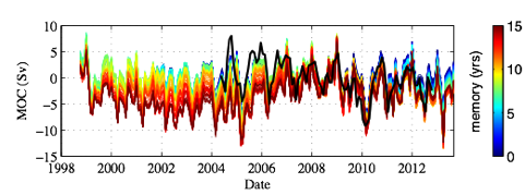 Figure 2: Reconstruction of the AMOC at 25N by projecting the time history of observed wind, thermal and freshwater forcings over the past 15 years onto the adjoint sensitivities (Pillar et al., 2015). The colours indicate the length of time over which past forcing is incorporated, ranging from the past 1 year (blue) to 15 years (red). The solid black line is the AMOC observed at 26.5oN by the RAPID-MOCHA array (McCarthy et al., 2012).