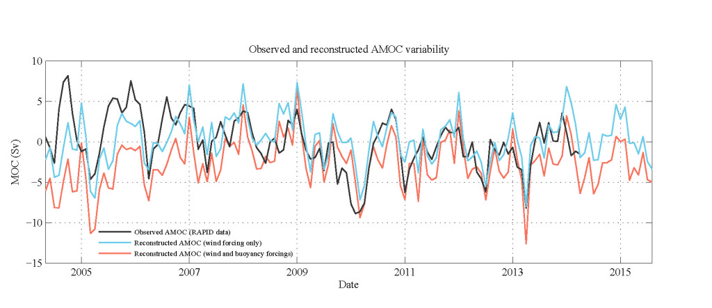 NCEP2_reconstructed_timeseries_over_and_beyond_RAPID period
