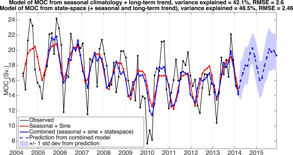Figure 4. A comparison of statistical models with predictions for the next two years of RAPID AMOC based on the model that combines the seasonal, long-term and state-space models. The average standard deviation for the next two years (blue shading) is +/- 2.4 Sv. The error does not diverge because it depicts the amount of spread in each individual prediction of the next time step provided that the previous prediction was accurate.