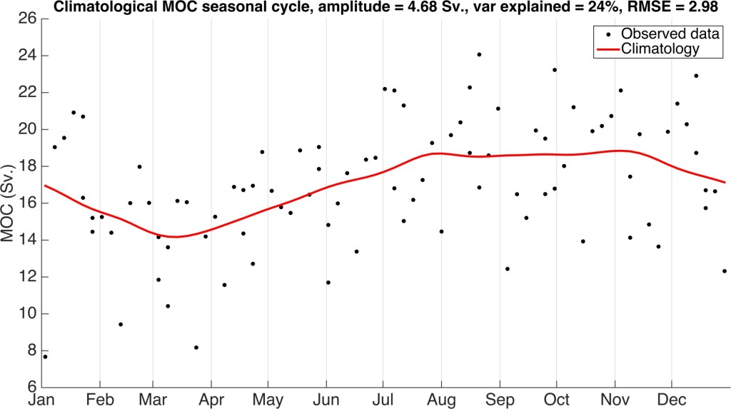 Figure 1. The climatological seasonal cycle of the RAPID AMOC data (2004-2014). The seasonal cycle has an amplitude of 4.68 Sv., RMSE of 2.98 Sv. and explains 24% of the variance in the data. The minimum occurs in March and there is a broad maximum from July through November.